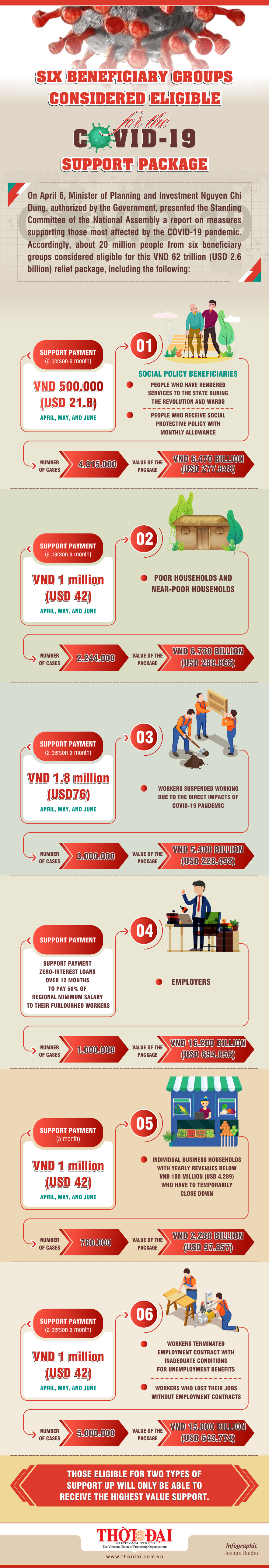 who benefit from the unprecedented us 26b support package infographics