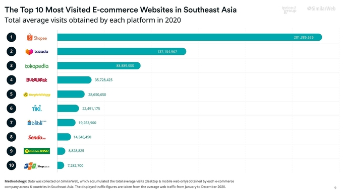 Vietnam's e-commerce market expected to reach $52 billion by 2025