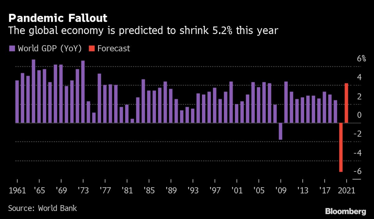 world bank says the global economy will shrink by 52 this year