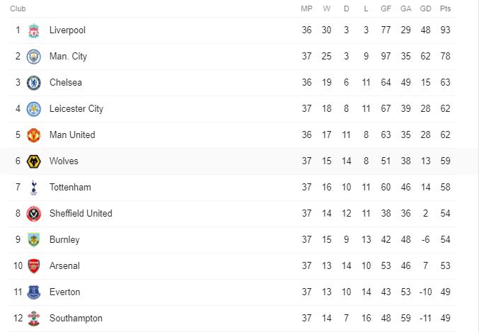 watford 0 4 man city raheem sterling double deepens hornets relegation fears
