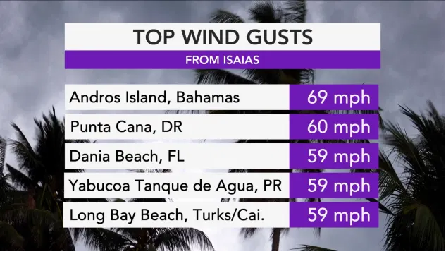 US and Canada weather forecast August 2: Isaias forecast to regain hurricane strength as it approaches Florida
