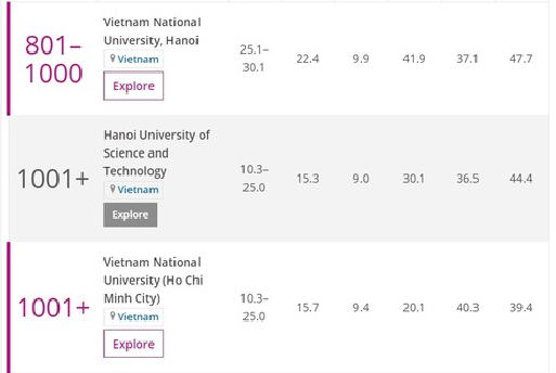 vietnamese university retains in the list of leading institutions worldwide