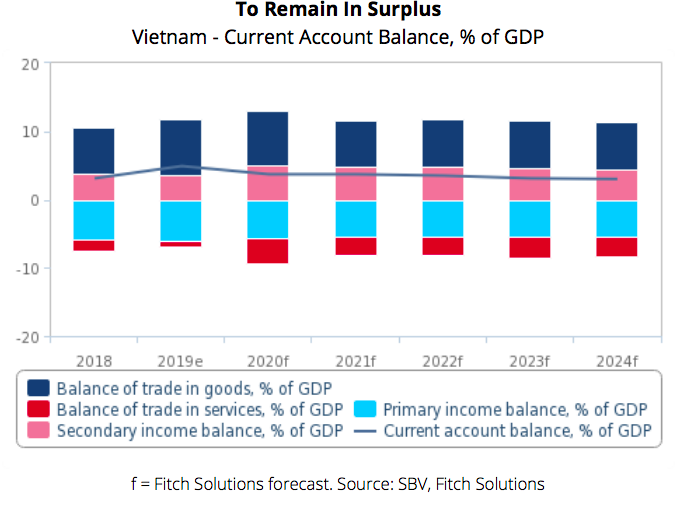 vietnams current account surplus is predicted at 37 in 2020