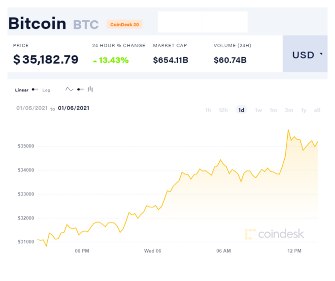 Bitcoin hits record high above 35,000 USD