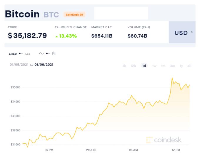 bitcoin hits record high above 35000 usd