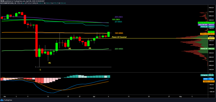 bitcoin price today breaks 7k amid coronavirus crisis but must hit 8k to start a bull market