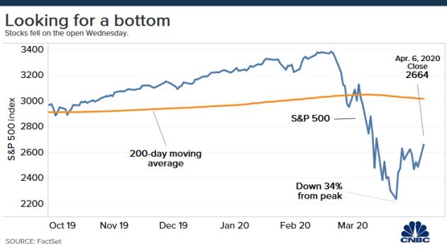 stock prices today stock markets rise us stocks futures move higher on coronavirus optimism