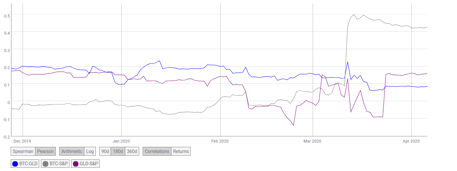 bitcoin price today bitcoin spikes by 2x in 26 days correlation with gold sp 500 strengthens unprecedentedly for 30 days