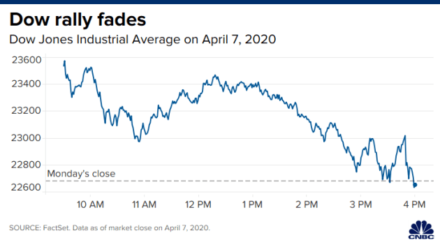 Stock price today: Global stocks and US futures ruined as economic damage from coronavirus mounts