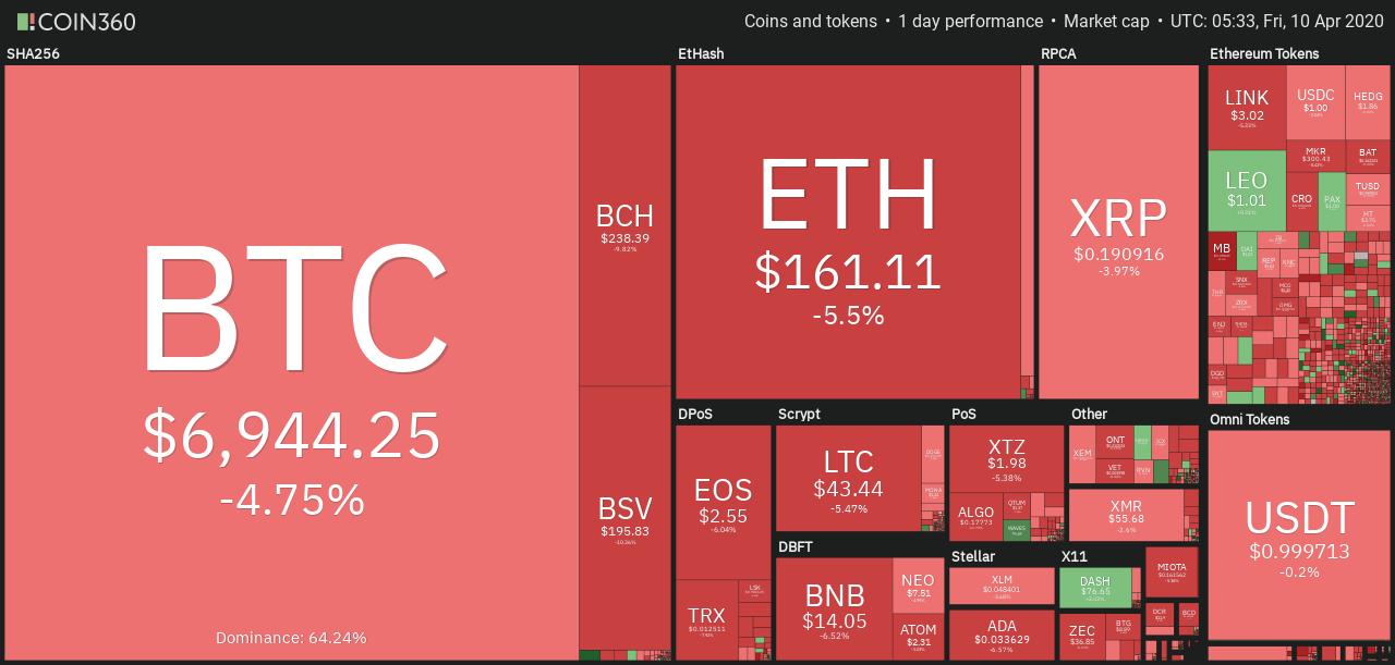 Bitcoin price today: BTC price suddenly drop below $7k, what happens next?