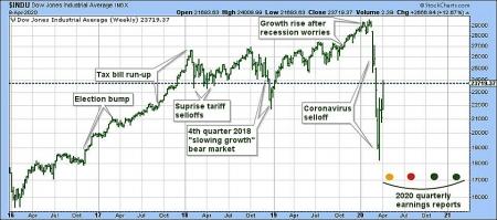 Stock price today: Stock caps best weeks since 1974, Disney and Dtarbucks's stocks win