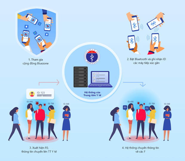 vietnam launches first ever telemedicine app amidst widespread of covid 19 outbreak