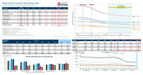 Cushman & Wakefield : Office Availability Rate to Rise and Rent to Drop Further throughout 2021