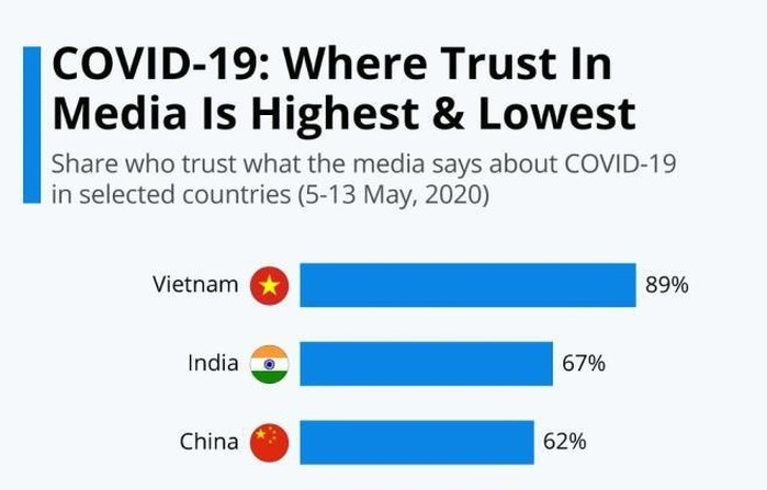 vietnam news today vietnamese media earns highest trust from citizens