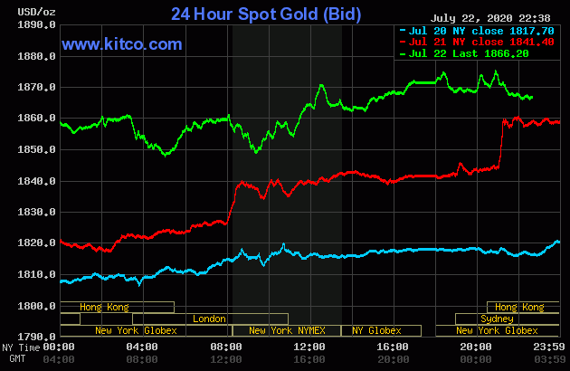 gold price today overvalued equities are buoying gold price