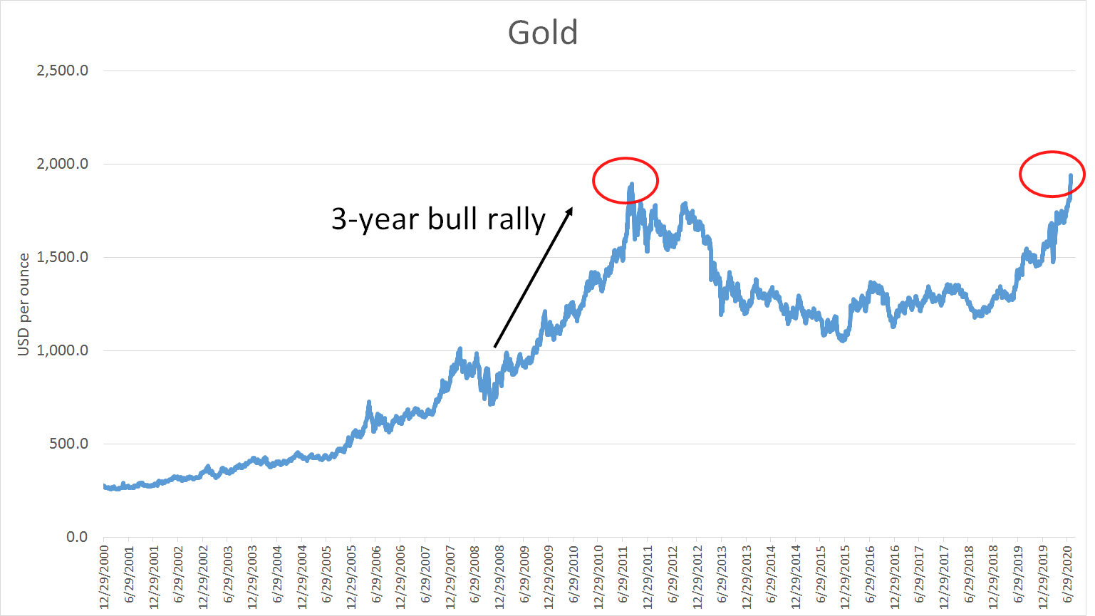 Gold price today July 28: May not stop increase until hitting $4,000