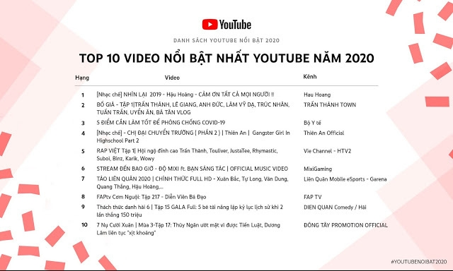 ministry of healths covid 19 video listed top youtube trending in vietnam