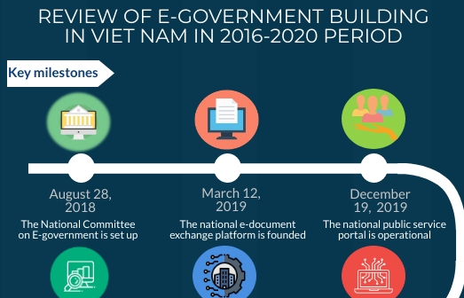 Five-year implementation of e-government development reviewed