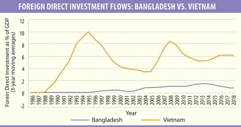 Bangladesh media says Vietnam is exemplary in economic development during pandemic time