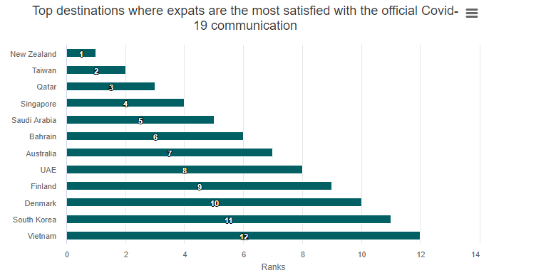 Vietnam ranks high in expats' satisfaction with official Covid communication