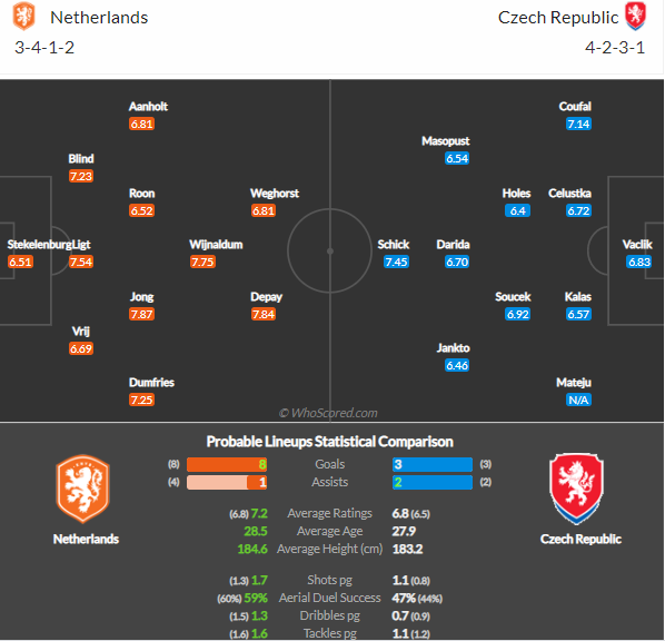 Netherlands vs. Czech Republic: Preview, prediction, team news, betting tips and odds