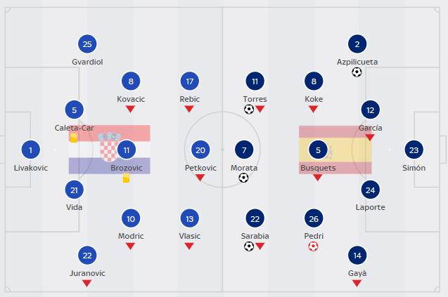 EURO 2020 TODAY (June 28): Croatia 3-5 Spain, France 3-3 Switzerland