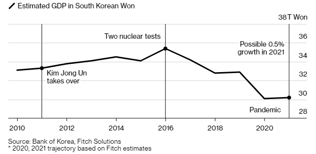 "Kim Jong Un sounds alarm on ""grave consequences"" of Covid crisis"