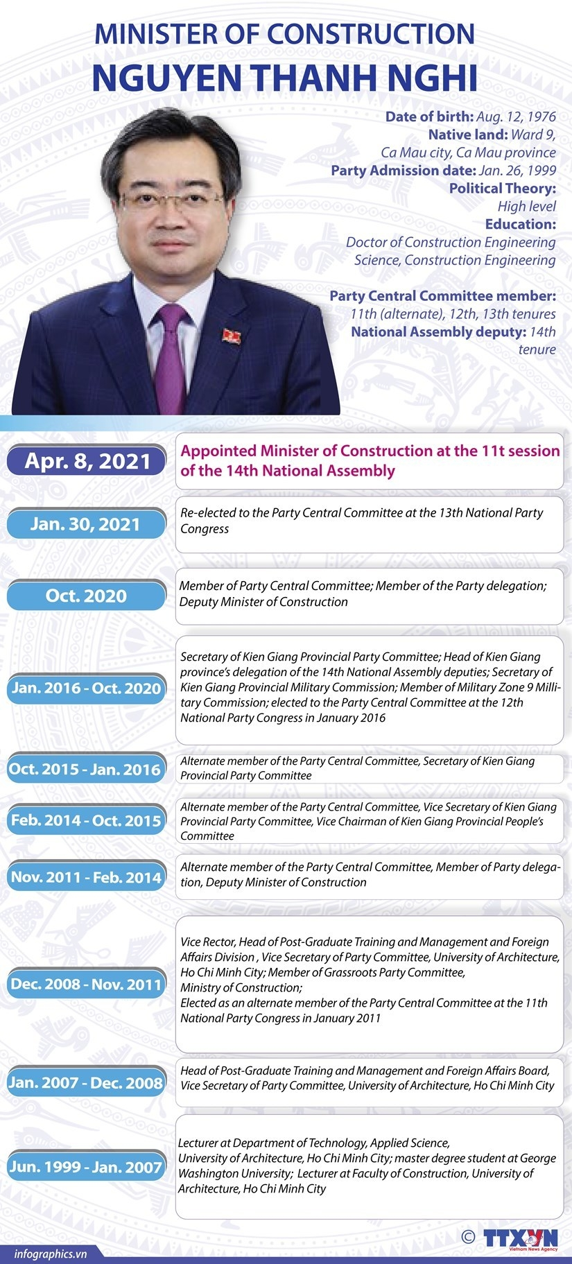 Biography of Vietnam Minister of Construction Nguyen Thanh Nghi: Positions and Working History