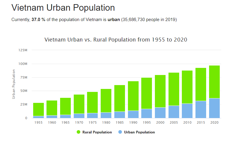 What to Know about Vietnam Population?