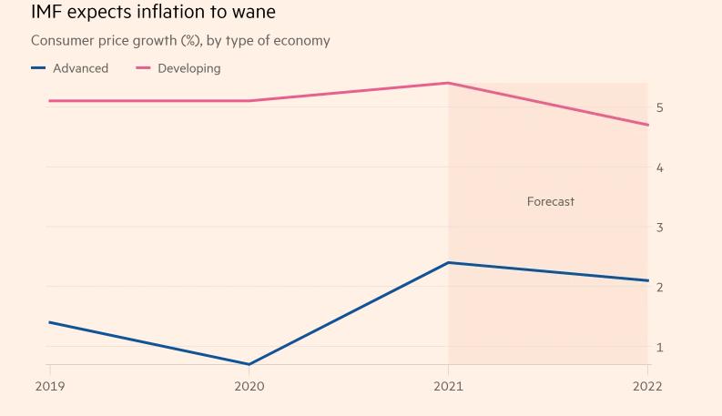 Vaccine Inequality Threatens Global Economic Recovery, IMF Warns