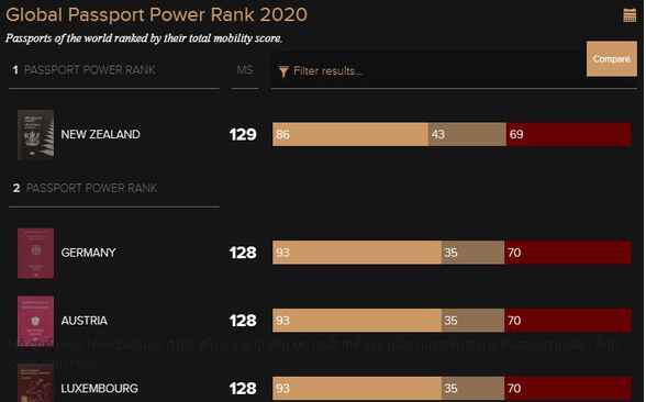 new zealands passport is worlds most powerful in 2020