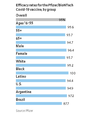 The efficiency rate of Pfizer's vaccine by age group (Source: Pfizer/ via WSJ)