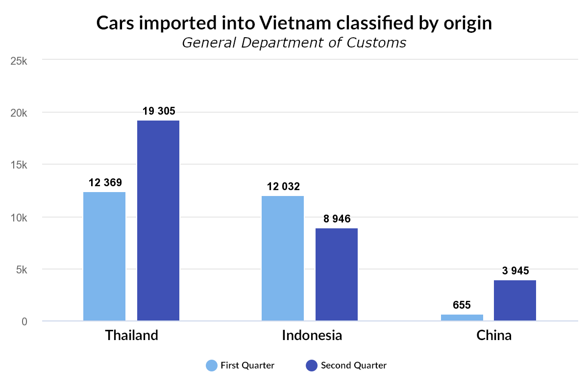 Chinese cars' shares in Vietnam's market increases by 6 times