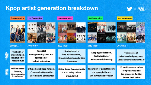 Current K-pop artists Tweeting more than seven times a day