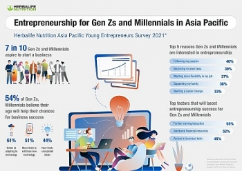 72% of Asia Pacific Generation Zs, Millennials Aspire to Be Entrepreneurs