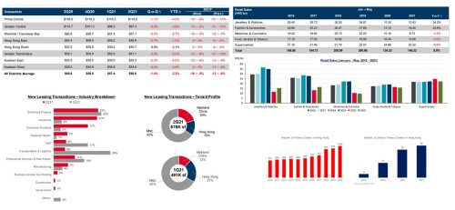 Cushman & Wakefield: Office Leasing Activity Grows but Availability Remains High