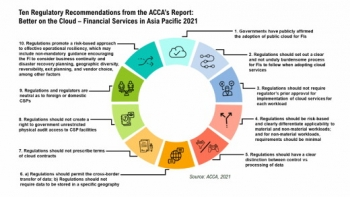 Asia Cloud Computing Association Releases 2021 New Financial Services and Tech Adoption Report