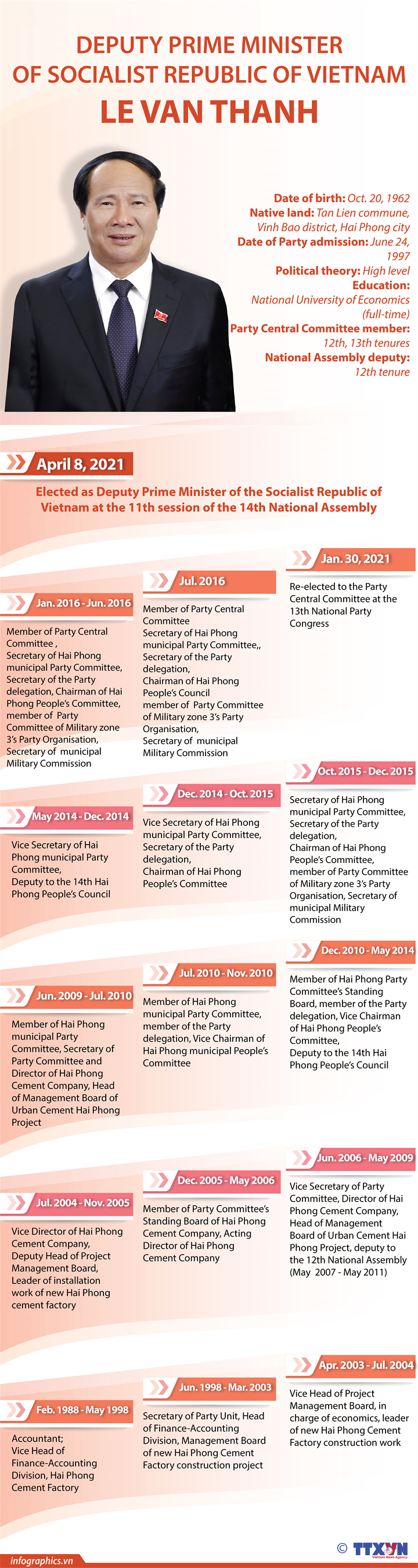 Deputy Prime Minister Le Van Thanh: Biography & Working History