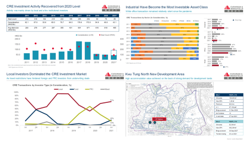 Cushman & Wakefield: CRE Investment Activity Back On The Rise