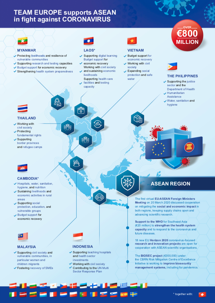 eu announces three new cooperation projects with asean