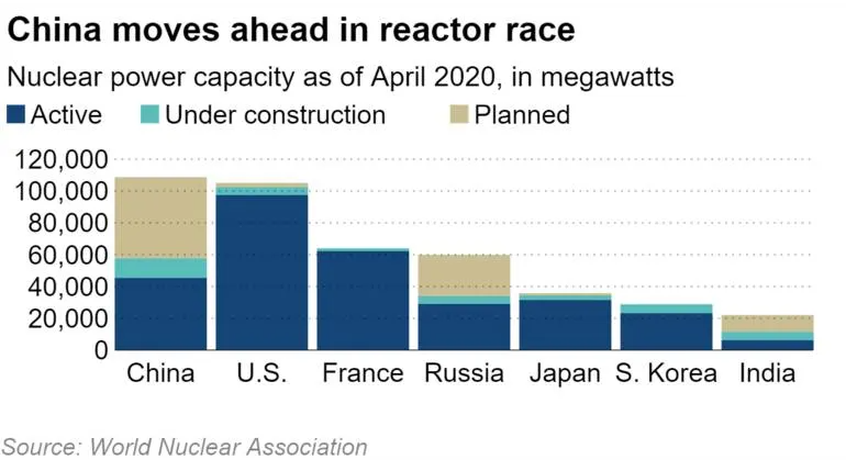 nikkei asian review china to surpass us in nuclear power by 2030