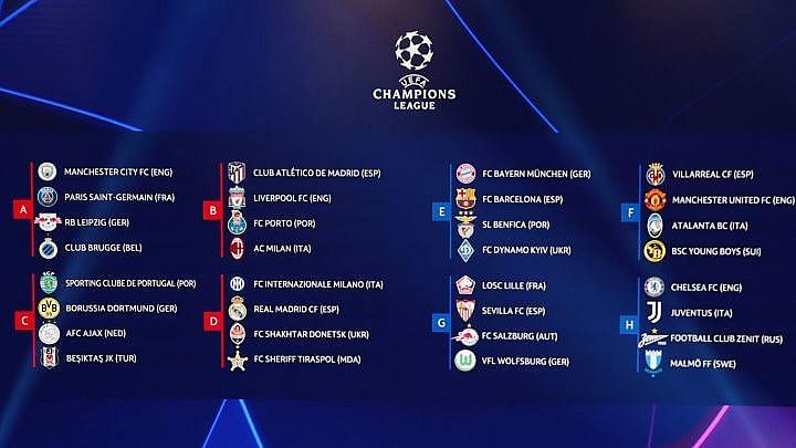 2021/2022 Champions League: List of Participating Teams