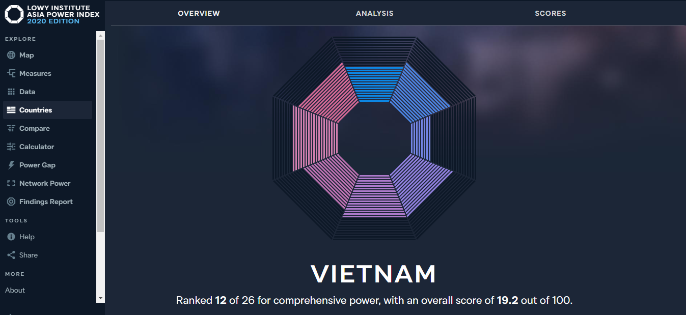 Vietnam increases by 1 rank in Australian think tank Lowy Institute Asia Power Index