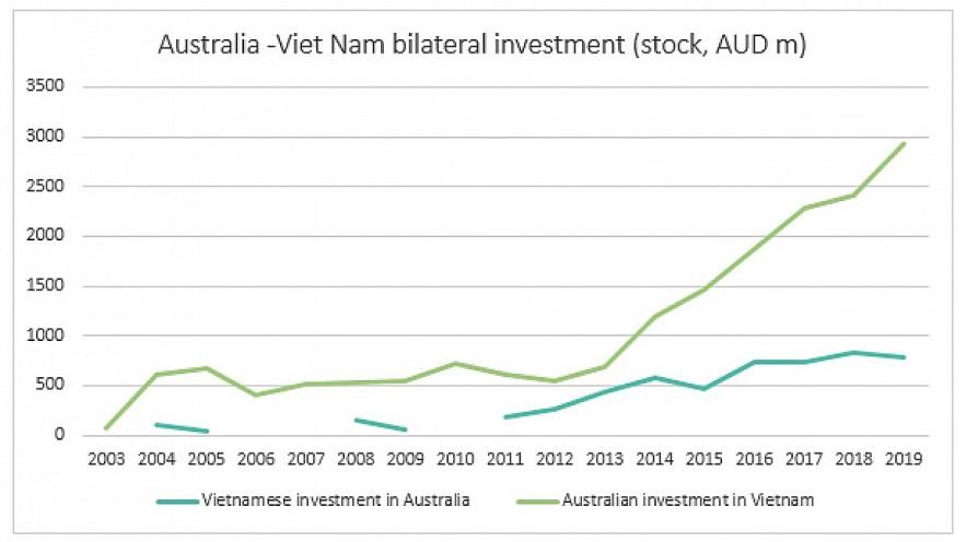 Vietnam, Australia Seek Ways To Enhance Economic Cooperation