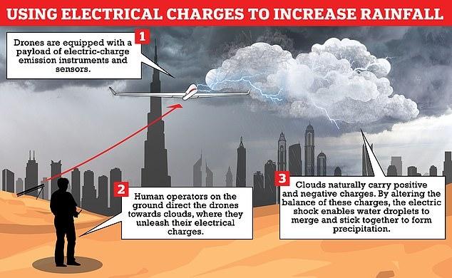 Dubai Beats The Heat By Making Fake Rain