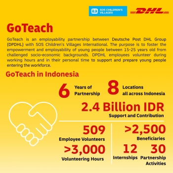 dhl donated idr24 billion to sos childrens villages in six years of partnership in indonesia