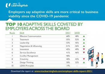 employers say adaptive skills more critical to business viability since covid 19 pandemic ntuc learninghub survey