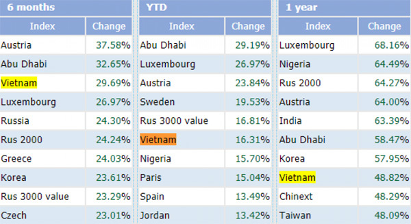 Vietnam stock market ranked among the world's best performers
