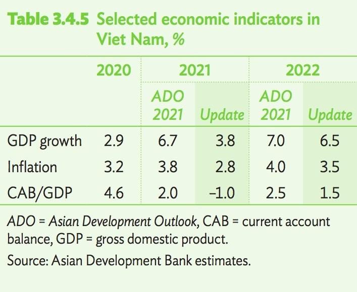 ADB's GDP growth forecast for Vietnam. Photo: Hanoitimes