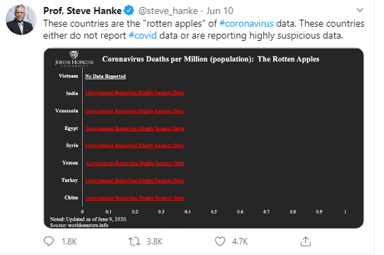 "Vietnam not COVID-19 ""rotten apple"": Nearly 300 sign and demand Prof. Steve Hanke correct his tweet"